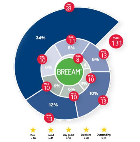 breeam_Criteria1